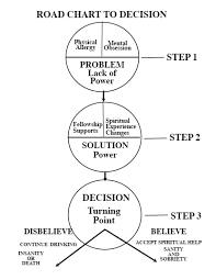 4 worksheets big book step study workshop