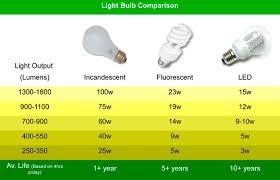 led vs light bulb lighting seattle premier penthouse