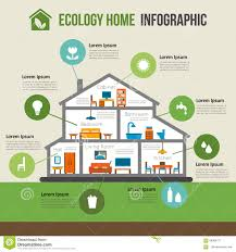 eco friendly houses information eco friendly working models houses in kerala house information