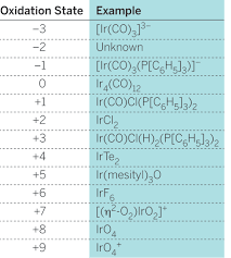 Oxidation Numbers On Periodic Table Iridium Dressed To The Nines U2013 2014 Year In Chemistry