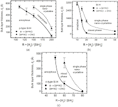 materials free full text spectroscopic ellipsometry studies of
