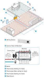 speedfit underfloor heating wiring diagram to ufh website at