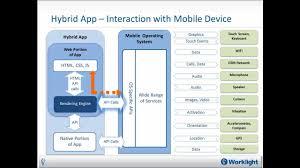 architecture simple mobile app development architecture home