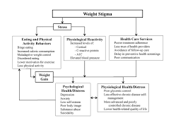 overcoming weight bias in the management of patients with diabetes