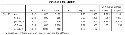 Linear Regression Table How To Perform A Binomial Logistic Regression In Spss Statistics