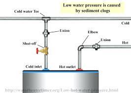 low pressure in kitchen faucet water pressure in kitchen sink plus low water pressure with