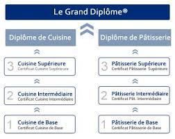 patissier et cuisine diplômes de cuisine et pâtisserie grand diplôme le cordon
