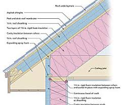 can unvented roof assemblies be insulated with fiberglass insulating unvented roof assemblies house restorations