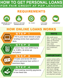 best personal loans for fair credit score with instant approval