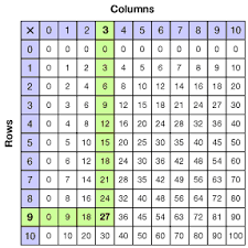 Division Table Chart Grade 3 Multiplication Tables And Fact Families Overview