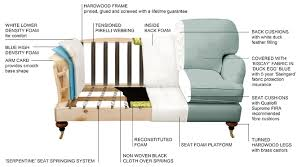 Fibre Filled Sofa Cushions Beneath The Covers How Is Your British Sofa Made Sofas And Stuff