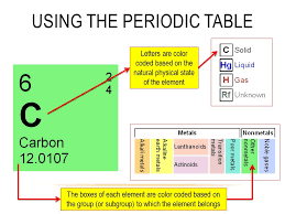 C Element Periodic Table Development Of The Modern Periodic Table Ppt Download