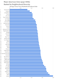 the least segregated cities in america