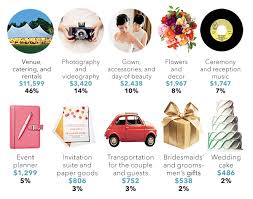 Wedding Planner Houston How To Create A Wedding Event Budget Houston Wedding Planner