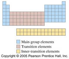 Group In Periodic Table Electron Configurations Atomic Properties And The Periodic Table
