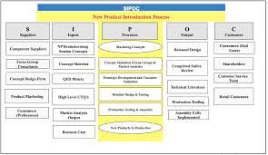 dmaic report template 21 sipoc template images sipoc diagram dmaic tools sipoc