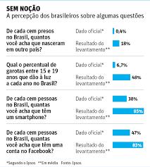 Lê Diniz Resultados Da Pesquisa Brasil é 2º País Com Menos Noção Da Própria Realidade Aponta