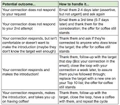 target the break room black friday off 6 characteristics of successful sales development reps
