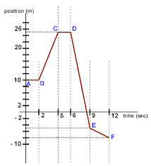 physicslab constant velocity converting position and velocity graphs
