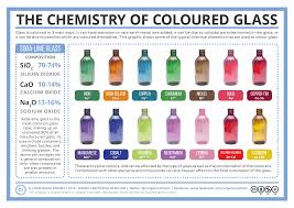 compound interest the chemistry of coloured glass