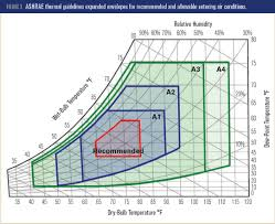Ashrae Thermal Comfort Zone Unitary System And Oa System Economizer Does Not Leads To Reduced