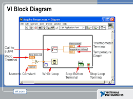 virtual instrumentation with labview course goals understand the
