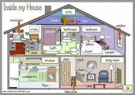 aprender las partes de la casa en inglés english house and