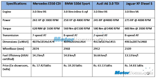 audi a6 specifications e350 cdi vs bmw 530d vs a6 3 0 tdi vs jaguar xf 3 0 spec comparison