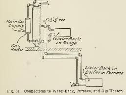 how does plumbing work how do water systems work turcolea com