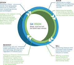 Cost To Build Report Gm Reports Operational And Product Sustainability Progress 3bl Media