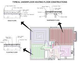 types of floor heating plumbers bournemouth plumbing