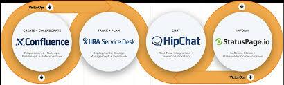 Ops It Service Desk Jira Service Desk U0026 Victorops Automatically Route Critical