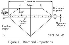 Diamond Depth And Table Light Performance
