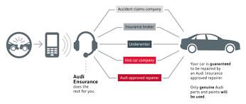 audi insurance audi insurance services audi uk