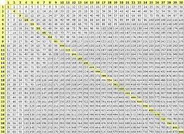 multiplication table free printable multiplication multiplication table free math