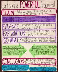how to write a persuasive paper 25 awesome anchor charts for teaching writing writing anchor 25 awesome anchor charts for teaching writing
