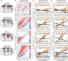 5 In 1 Home Design Download Biophysical Climate Impacts Of Recent Changes In Global Forest