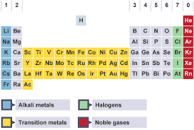Periods Of The Periodic Table Bbc Gcse Bitesize Science The Modern Periodic Table Revision