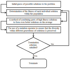 sustainability free full text modeling and multi objective