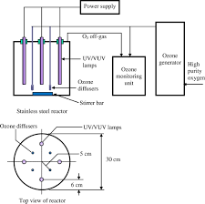 bromate formation by ozone vuv in comparison with ozone and ozone