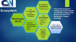 South Seattle Community College Washington State Composites Training Consortium Advanced