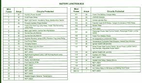 2002 ford expedition battery fuse box diagram u2013 circuit wiring