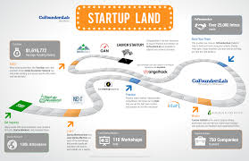 What Is A Road Map Startup Land A Roadmap For Entrepreneurs By Cofounderslab