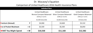 stock united healthcare dr w u0027s equation
