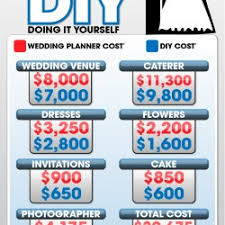 Wedding Planner Cost Hiring A Wedding Day Planner Vs Diy Visual Ly