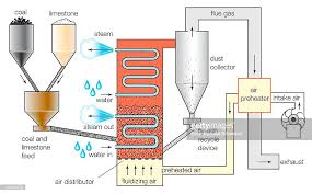 Air Fluidized Bed Schematic Diagram Of A Fluidized Bed Combustion Boiler Pictures