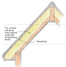 can unvented roof assemblies be insulated with fiberglass how to build an insulated cathedral ceiling greenbuildingadvisor