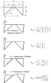estimating the stiffness of eccentrically braced frames practice