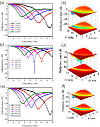microwave absorption of a tio2 ppy hybrid and its nonlinear