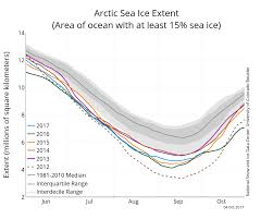 arctic sea ice news and analysis sea ice data updated daily with